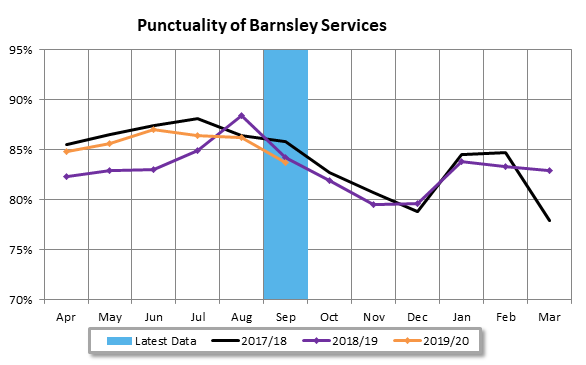 Barnsley Services Punctuality Sept 19