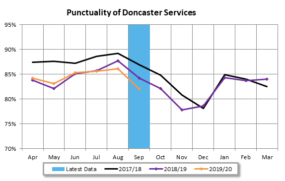 Doncaster Services Punctuality Sept 19