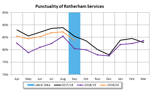 Rotherham Services Punctuality Sept 19